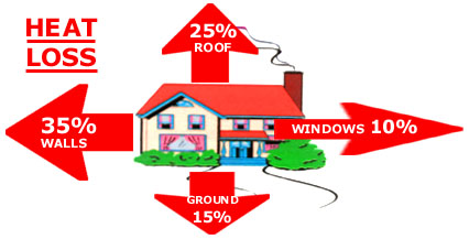 House heat loss images house and home design How can you reduce heat loss in a house
